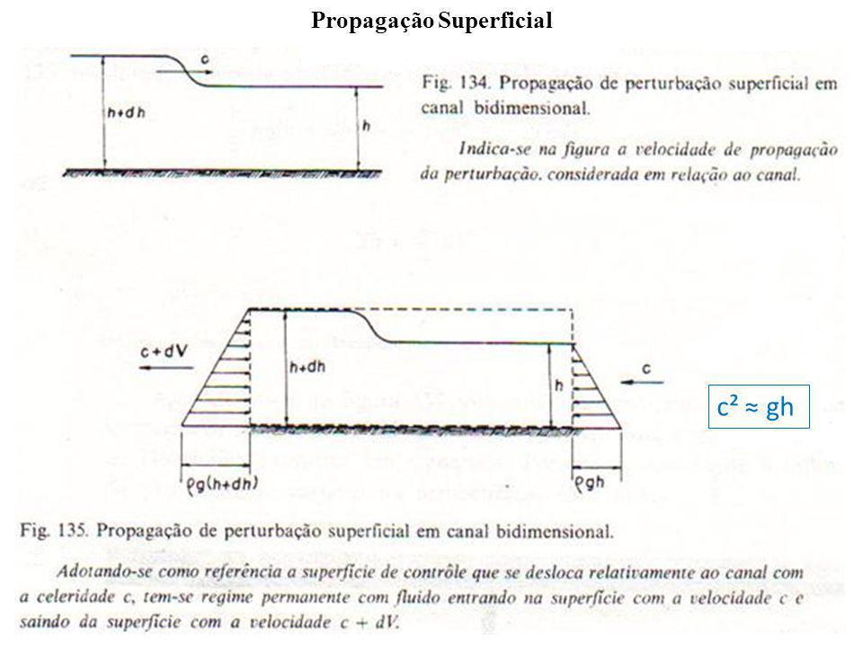 c² gh Propagação Superficial