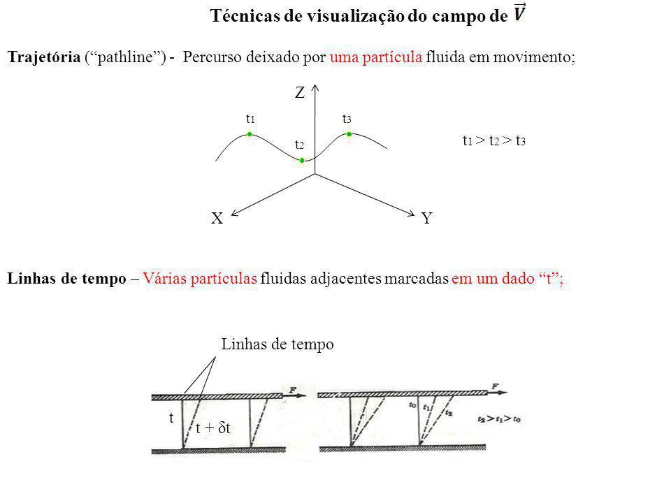 Linhas de emissão (streaklines) – É a linha unindo partículas fluidas que passaram por um determinado ponto fixo no espaço; LC (streamlines) – São linhas que, num dado t, são tangentes à direção do escoamento em cada ponto P do escoamento.