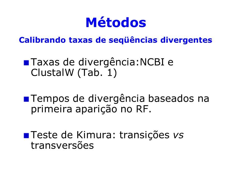 Taxas de divergência:NCBI e ClustalW (Tab. 1) Tempos de divergência baseados na primeira aparição no RF. Teste de Kimura: transições vs transversões M