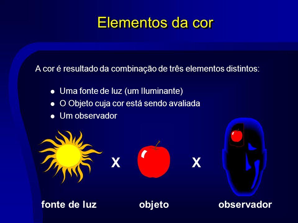 A cor é resultado da combinação de três elementos distintos: Elementos da cor XX objeto observador fonte de luz O Objeto cuja cor está sendo avaliada