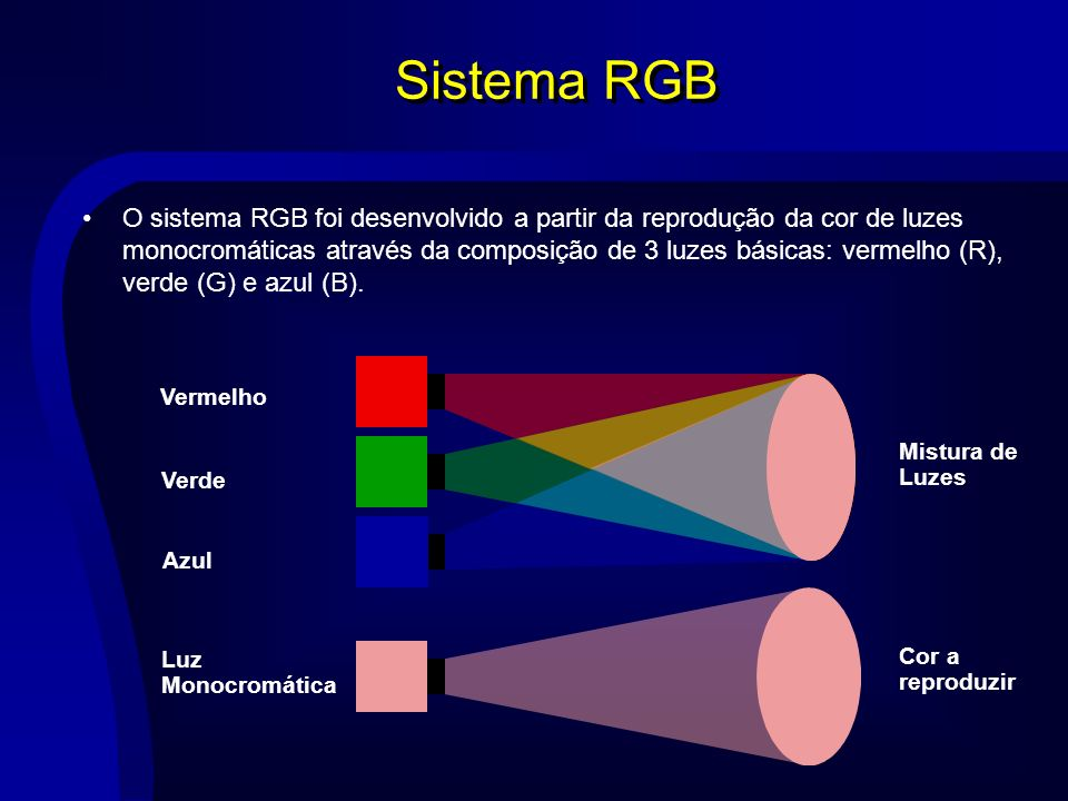 Sistema RGB O sistema RGB foi desenvolvido a partir da reprodução da cor de luzes monocromáticas através da composição de 3 luzes básicas: vermelho (R