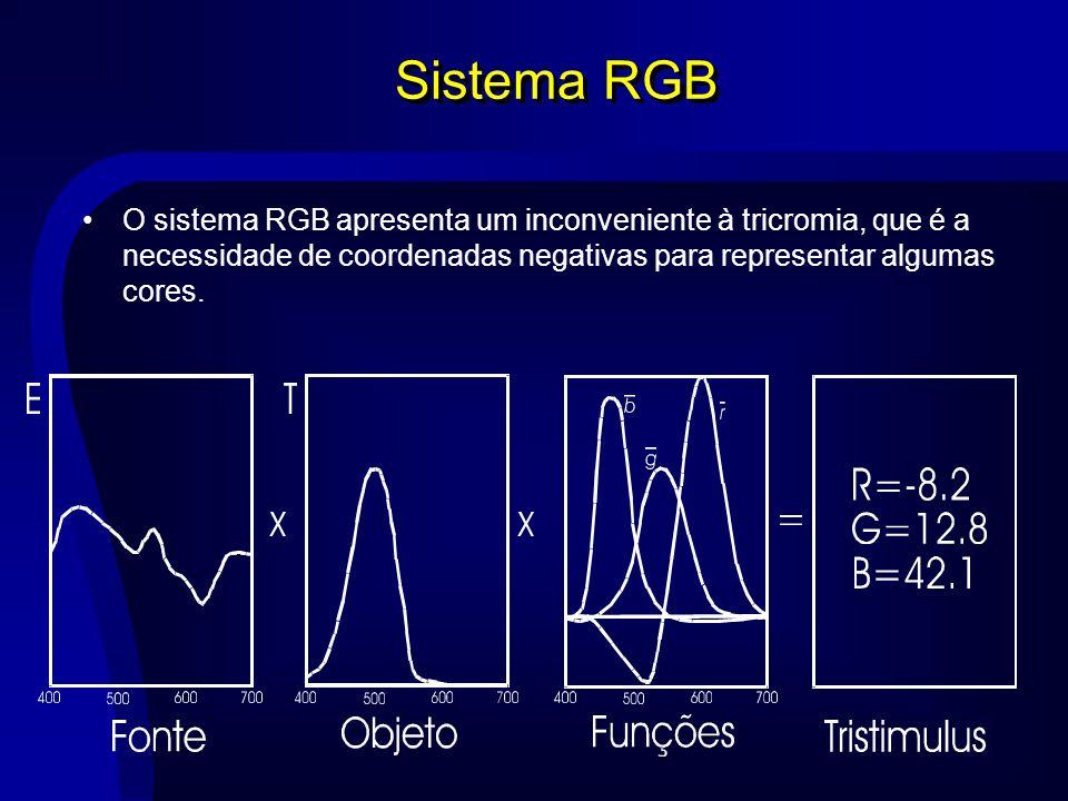 Sistema RGB O sistema RGB apresenta um inconveniente à tricromia, que é a necessidade de coordenadas negativas para representar algumas cores.