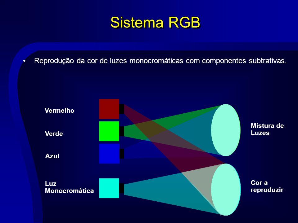 Sistema RGB Reprodução da cor de luzes monocromáticas com componentes subtrativas. Vermelho Verde Azul Luz Monocromática Mistura de Luzes Cor a reprod