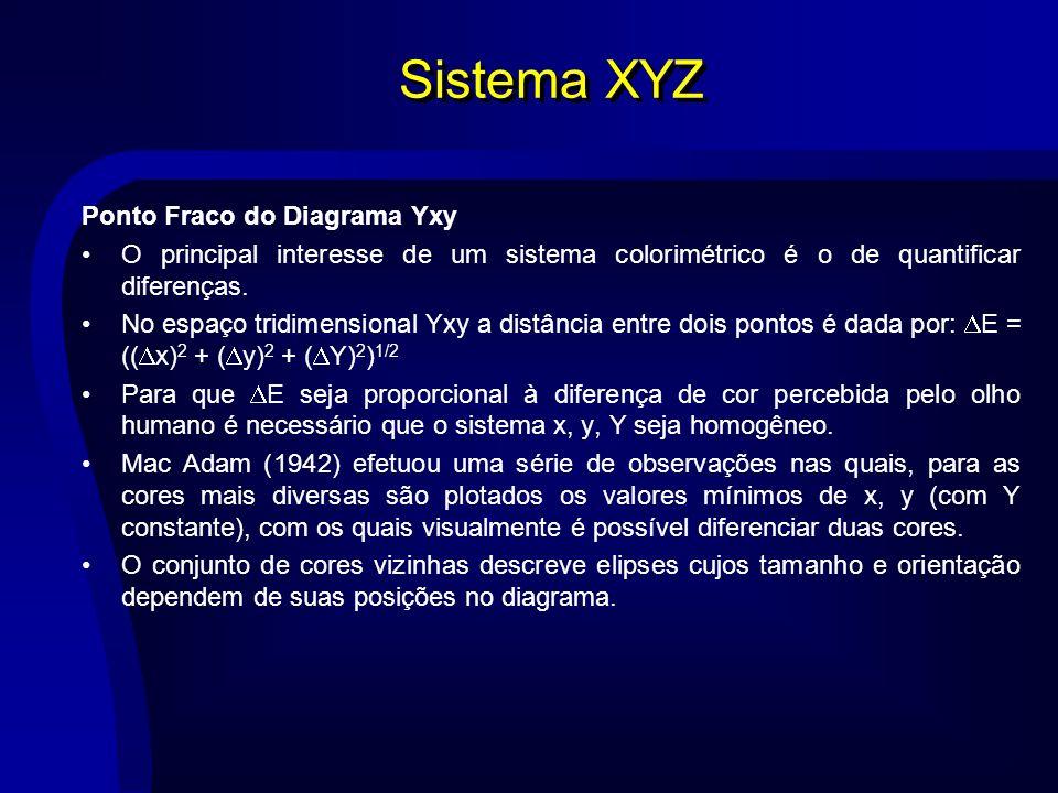 Sistema XYZ Ponto Fraco do Diagrama Yxy O principal interesse de um sistema colorimétrico é o de quantificar diferenças. No espaço tridimensional Yxy