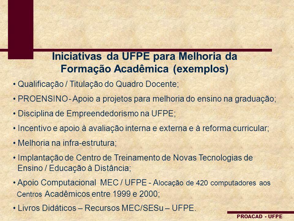 PROACAD - UFPE Iniciativas da UFPE para Melhoria da Formação Acadêmica (exemplos) Qualificação / Titulação do Quadro Docente; PROENSINO - Apoio a proj