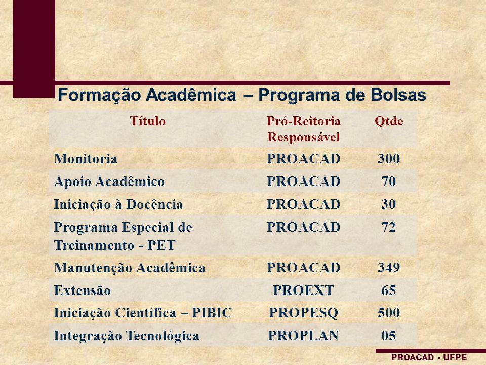 PROACAD - UFPE Formação Acadêmica – Programa de Bolsas TítuloPró-Reitoria Responsável Qtde MonitoriaPROACAD300 Apoio AcadêmicoPROACAD70 Iniciação à Do
