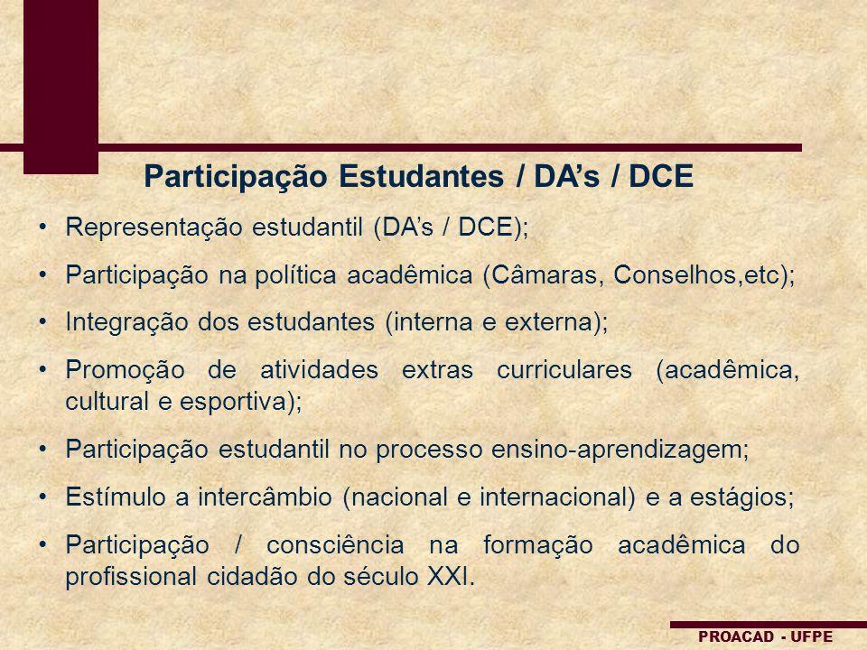 PROACAD - UFPE Participação Estudantes / DAs / DCE Representação estudantil (DAs / DCE); Participação na política acadêmica (Câmaras, Conselhos,etc);