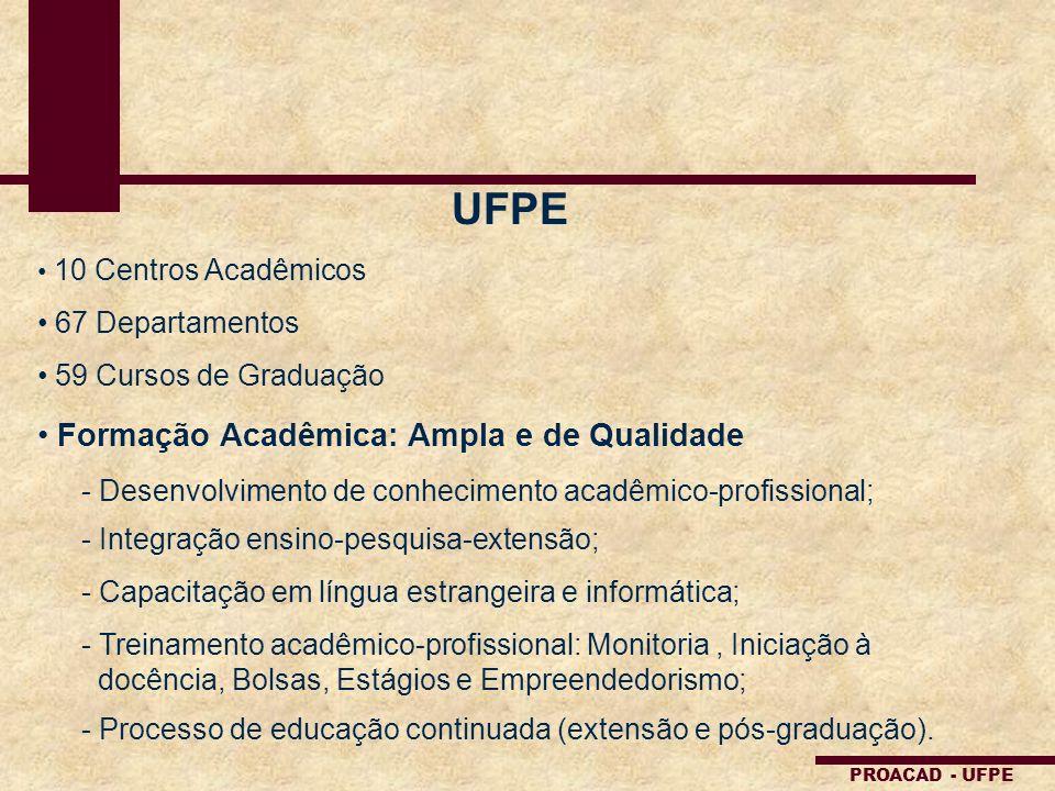 PROACAD - UFPE UFPE 10 Centros Acadêmicos 67 Departamentos 59 Cursos de Graduação Formação Acadêmica: Ampla e de Qualidade - Desenvolvimento de conhec