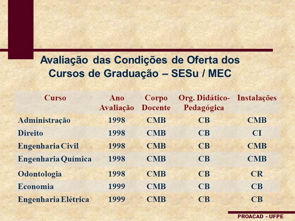 Avaliação das Condições de Oferta dos Cursos de Graduação – SESu / MEC CursoAno Avaliação Corpo Docente Org. Didático- Pedagógica Instalações Administ