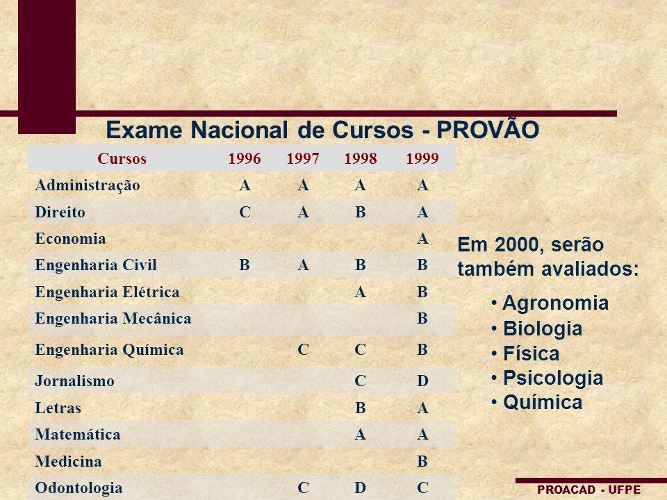 PROACAD - UFPE Exame Nacional de Cursos - PROVÃO Cursos1996199719981999 AdministraçãoAAAA DireitoCABA EconomiaA Engenharia CivilBABB Engenharia Elétri
