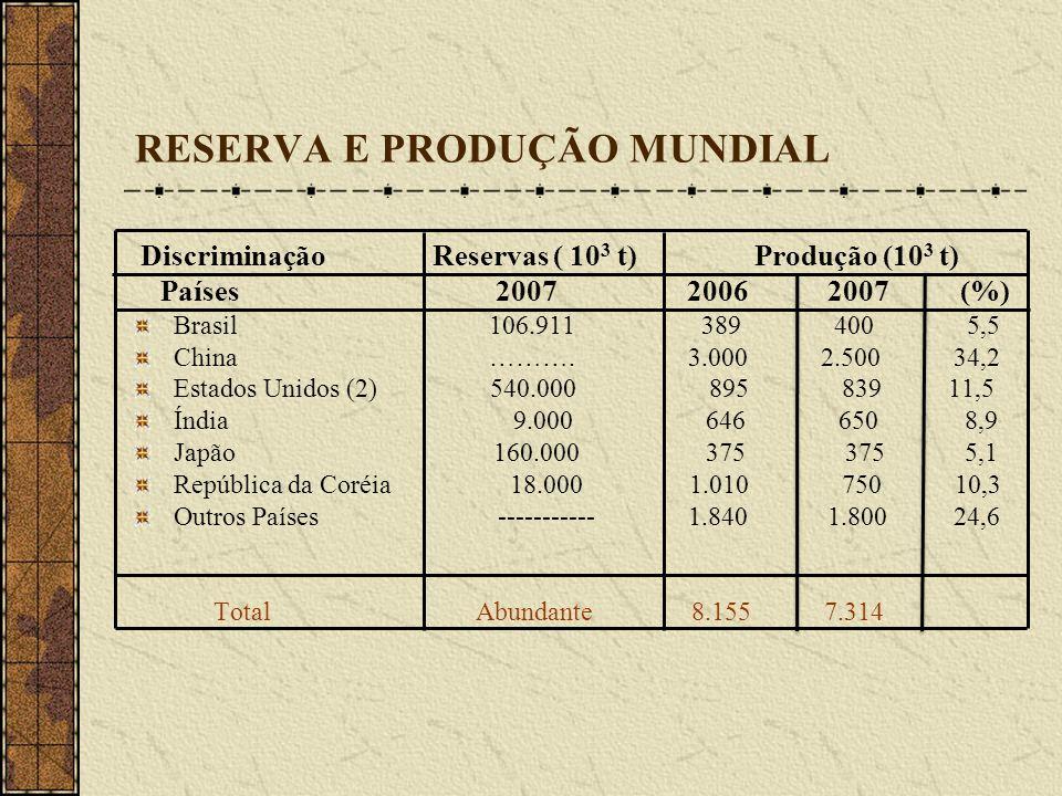 RESERVA E PRODUÇÃO MUNDIAL Discriminação Reservas ( 10 3 t) Produção (10 3 t) Países 2007 2006 2007 (%) Brasil 106.911 389 400 5,5 China ………. 3.000 2.
