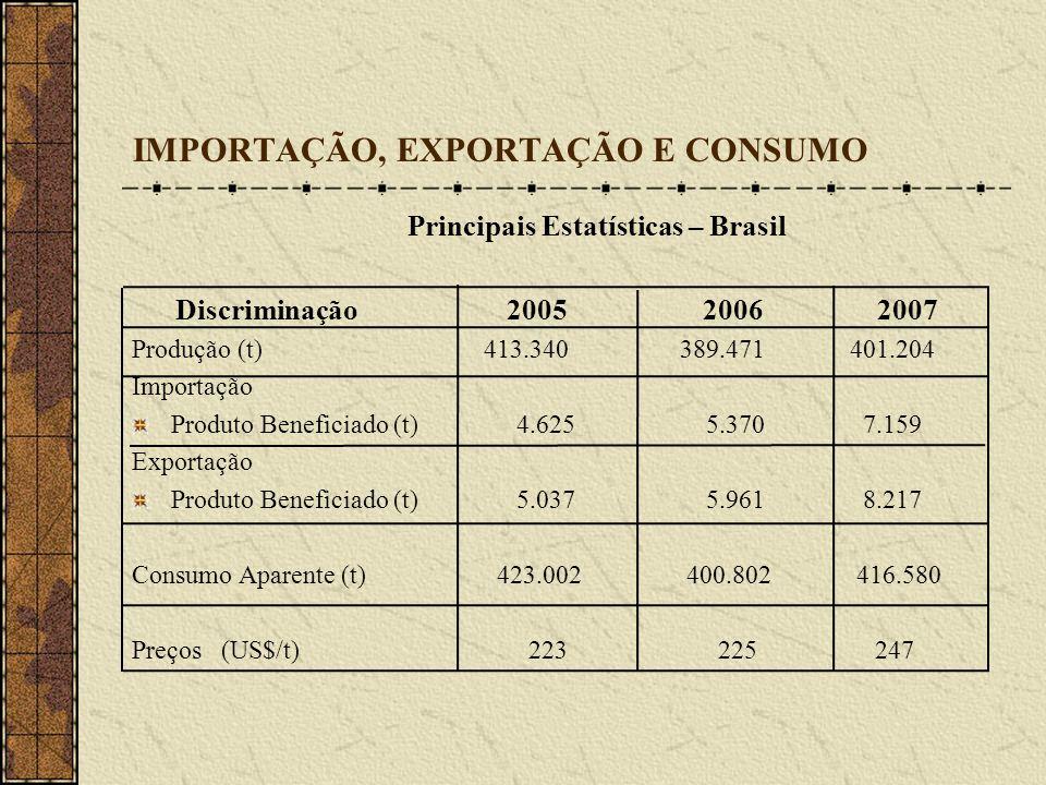 IMPORTAÇÃO, EXPORTAÇÃO E CONSUMO Principais Estatísticas – Brasil Discriminação 2005 2006 2007 Produção (t) 413.340 389.471 401.204 Importação Produto