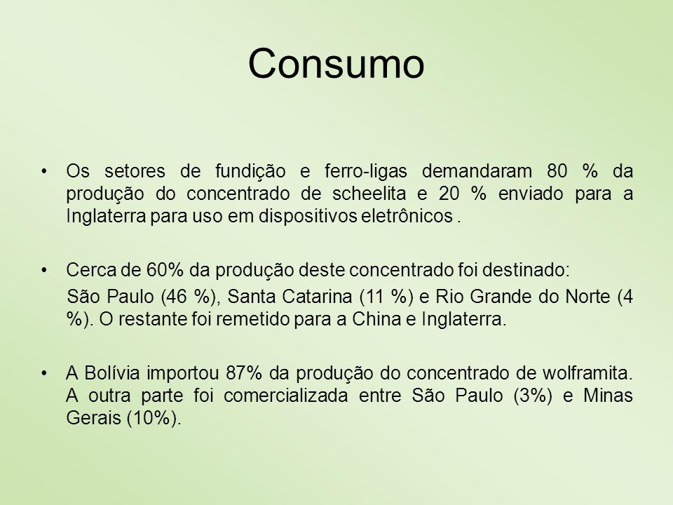 Consumo Os setores de fundição e ferro-ligas demandaram 80 % da produção do concentrado de scheelita e 20 % enviado para a Inglaterra para uso em disp