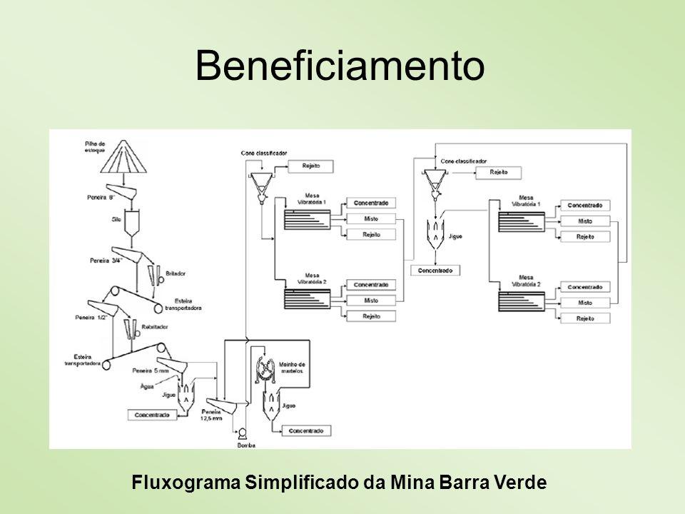 Beneficiamento Fluxograma Simplificado da Mina Barra Verde