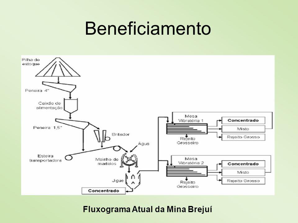 Beneficiamento Fluxograma Atual da Mina Brejuí