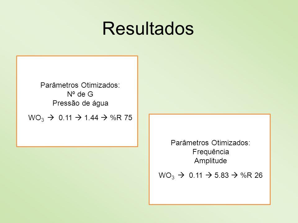 WO 3 0.11 1.44 %R 75 WO 3 0.11 5.83 %R 26 Resultados Parâmetros Otimizados: Nº de G Pressão de água Parâmetros Otimizados: Frequência Amplitude