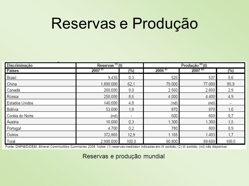 Reservas e produção mundial Reservas e Produção