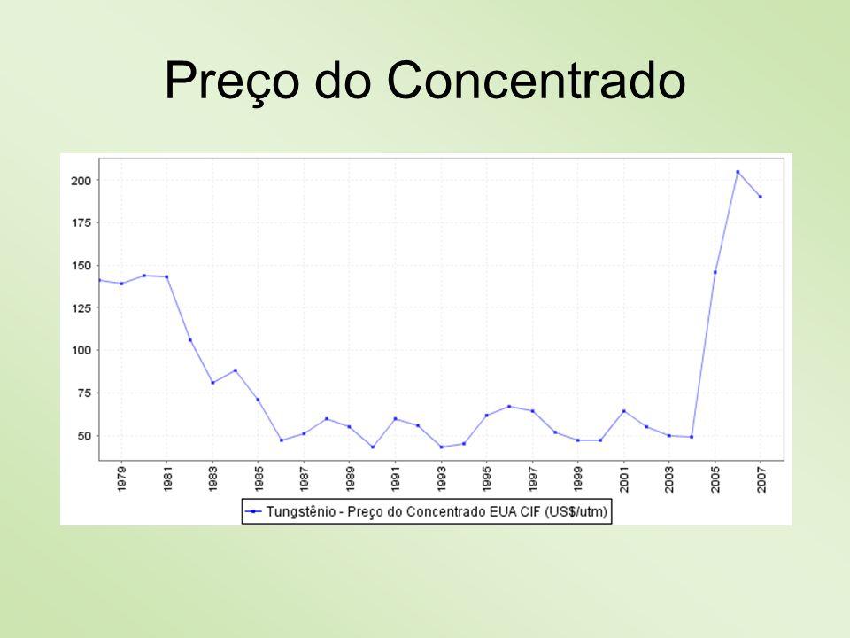 Produção Interna do (W) Em 2007, a produção de tungstênio (concentrado de scheelita e wolframita) somou 959 toneladas métricas (correspondente a 537 t W contido).