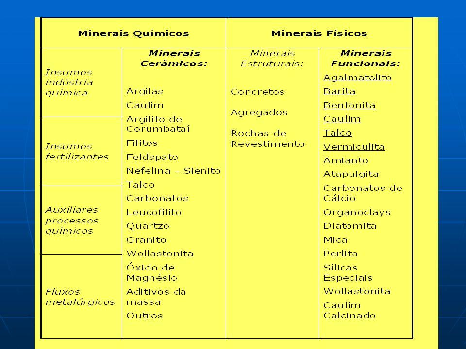 Lista de minerais industriais Revista Industrial Minerals Minerais abrasivos Agregados Alumina/bauxita Antimônio Argilas plásticas ball clay Barita Be