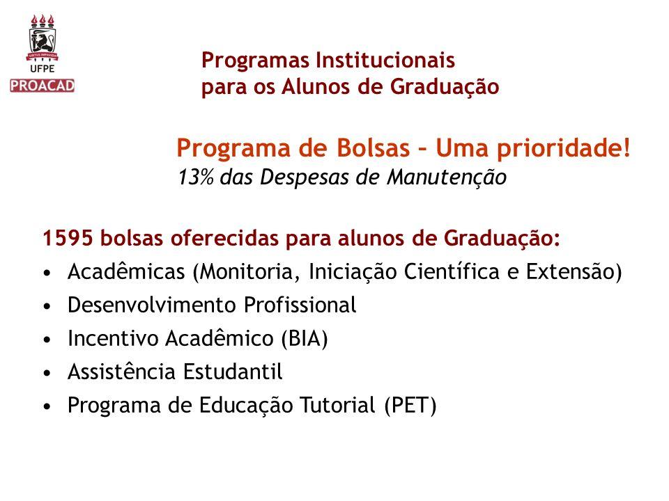 Programas Institucionais para os Alunos de Graduação Programa de Bolsas – Uma prioridade! 13% das Despesas de Manutenção 1595 bolsas oferecidas para a
