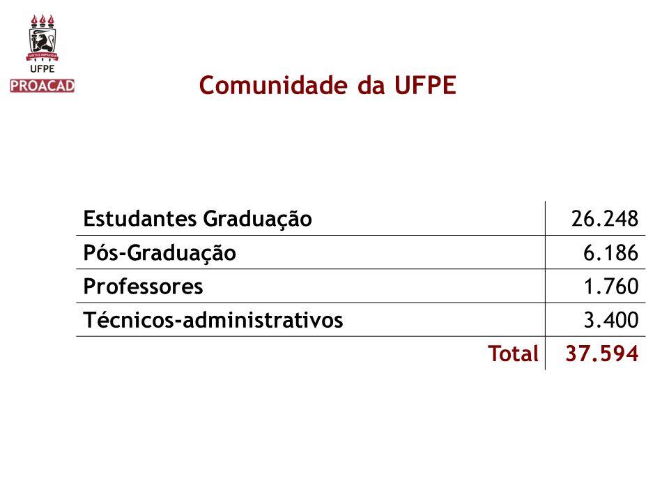 Estudantes Graduação26.248 Pós-Graduação6.186 Professores1.760 Técnicos-administrativos3.400 Total37.594 Comunidade da UFPE