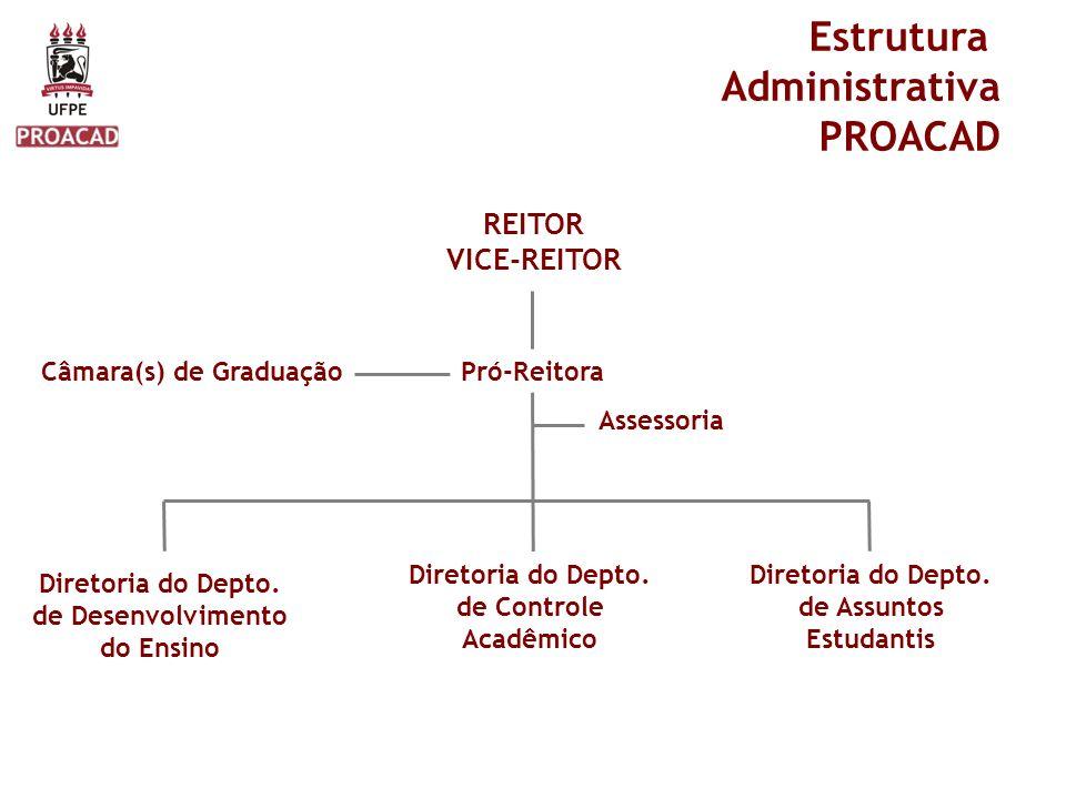 Estrutura Administrativa PROACAD Pró-Reitora REITOR VICE-REITOR Câmara(s) de Graduação Assessoria Diretoria do Depto. de Assuntos Estudantis Diretoria