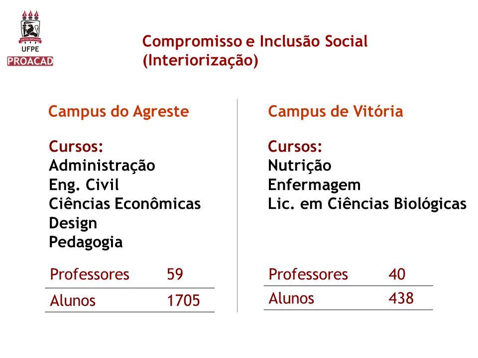 Compromisso e Inclusão Social (Interiorização) Campus de VitóriaCampus do Agreste Cursos: Administração Eng. Civil Ciências Econômicas Design Pedagogi