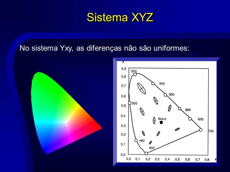 Sistema XYZ No sistema Yxy, as diferenças não são uniformes:
