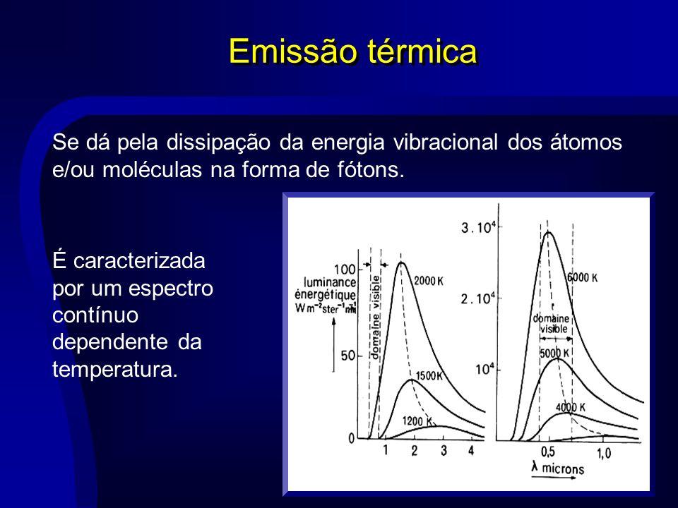 Emissão térmica Se dá pela dissipação da energia vibracional dos átomos e/ou moléculas na forma de fótons. É caracterizada por um espectro contínuo de