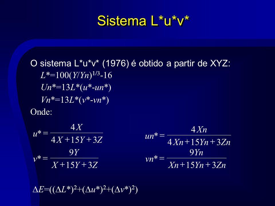 Ótica Geométrica Reflexão total 1 0 sen n n 2 01 01 nn nn R reg Incidência perpendicular 2 01 01 )( 4 nn nn T reg 0