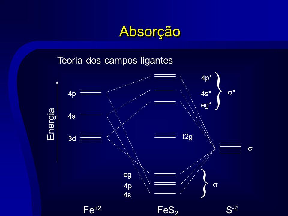 Absorção 3d 4s 4p * 4p* 4s* eg* eg 4p 4s t2g Energia Fe +2 S -2 FeS 2 Teoria dos campos ligantes