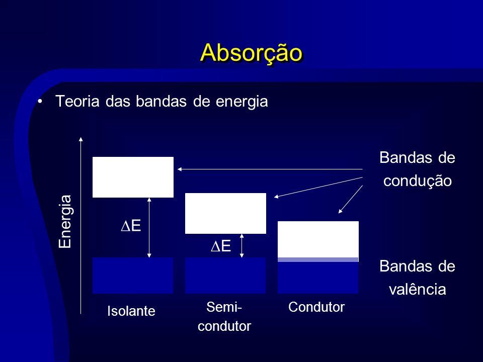 Absorção Teoria das bandas de energia Energia E E Bandas de valência Bandas de condução Isolante Semi- condutor Condutor
