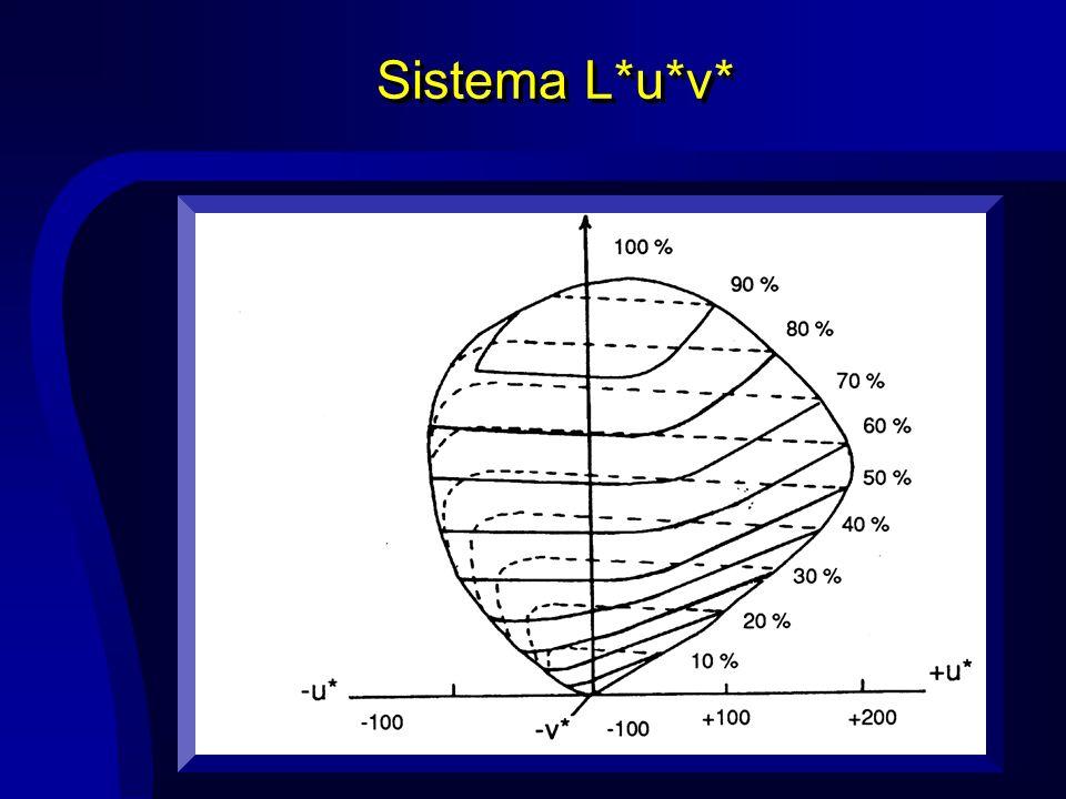 Sistema L*a*b* O Sistema CIE L*a*b* (1976) também é uniforme: L*=116 (Y/Yn) 1/3 - 16 a*=500 ((X/Xn) 1/3 - (Y/Yn) 1/3 ) b*=200 ((Y/Yn) 1/3 - (Z/Zn) 1/3 ) A diferença entre duas cores se dá pela relação: E=(( L*) 2 +( a*) 2 +( b*) 2 ) 1/2 Obs.: Xn, Yn e Zn correspondem ao branco nominal.