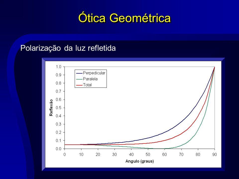 Ótica Geométrica Polarização da luz refletida n 0 =1,00 n 1 =1,57