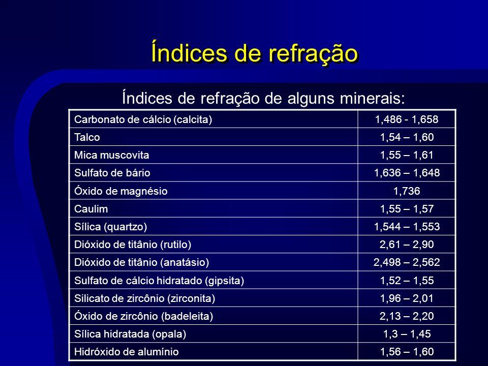 Índices de refração Carbonato de cálcio (calcita)1,486 - 1,658 Talco1,54 – 1,60 Mica muscovita1,55 – 1,61 Sulfato de bário1,636 – 1,648 Óxido de magné