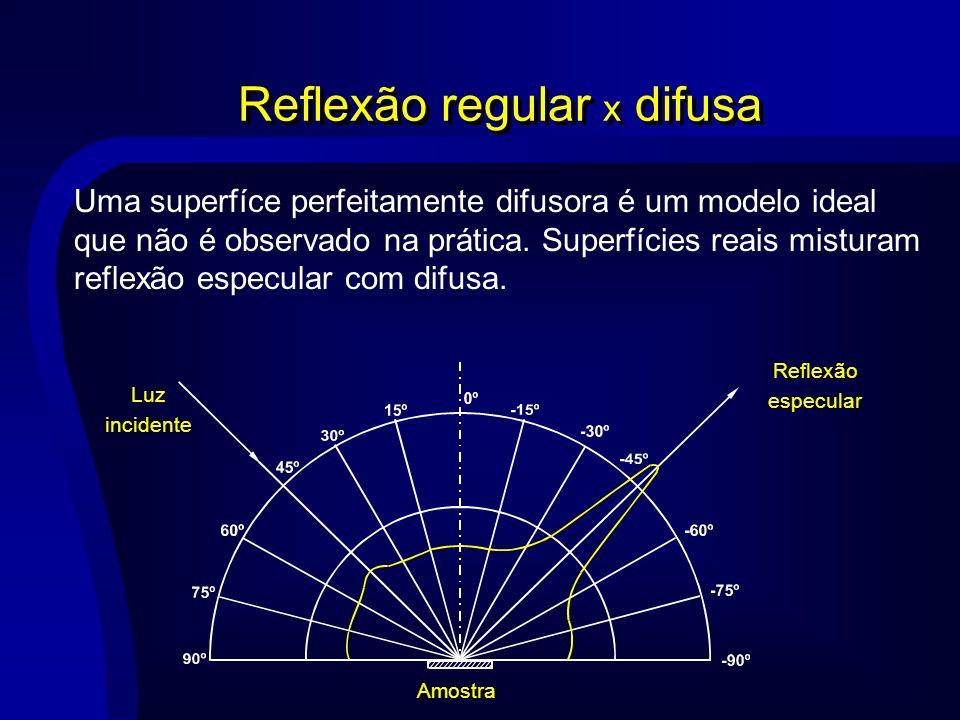 Reflexão regular x difusa Uma superfíce perfeitamente difusora é um modelo ideal que não é observado na prática. Superfícies reais misturam reflexão e