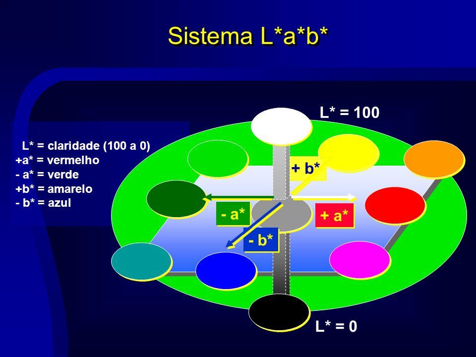 Sistema L*a*b* L* = claridade (100 a 0) +a* = vermelho - a* = verde +b* = amarelo - b* = azul L* = 100 + a* - a* + b* L* = 0 - b*
