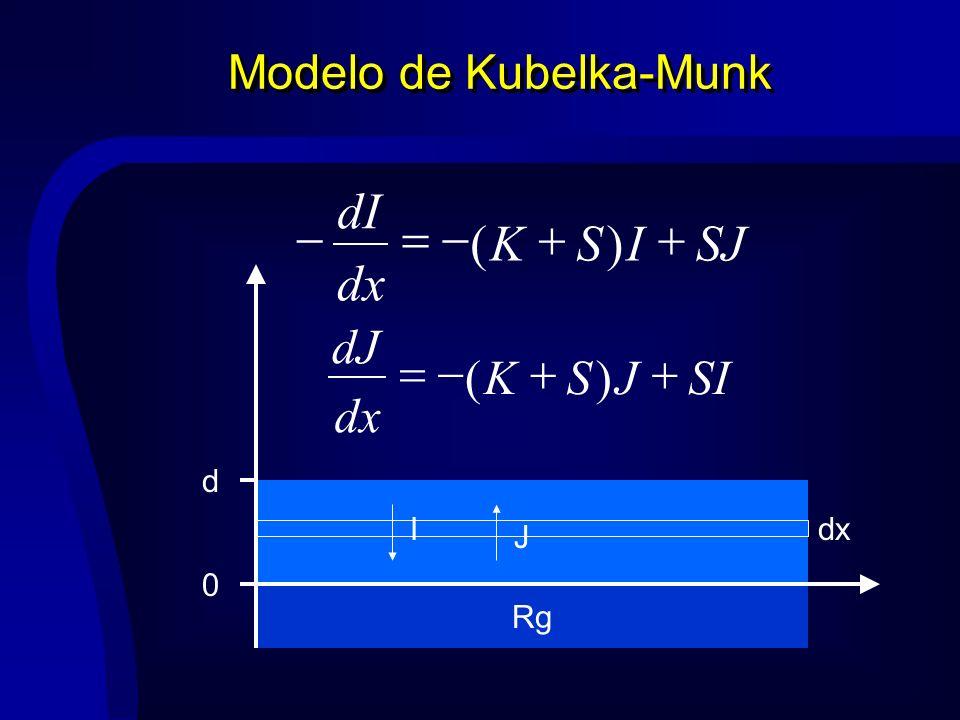 Modelo de Kubelka-Munk Rg dxI J 0 d SJISK dx dI )( SIJSK dx dJ )(
