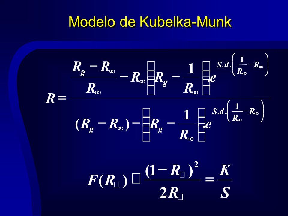 Modelo de Kubelka-Munk R R dS gg R R dS g g e R RRR e R RR R RR R 1.. 1... 1 )(. 1 S K R R RF 2 )1( )( 2