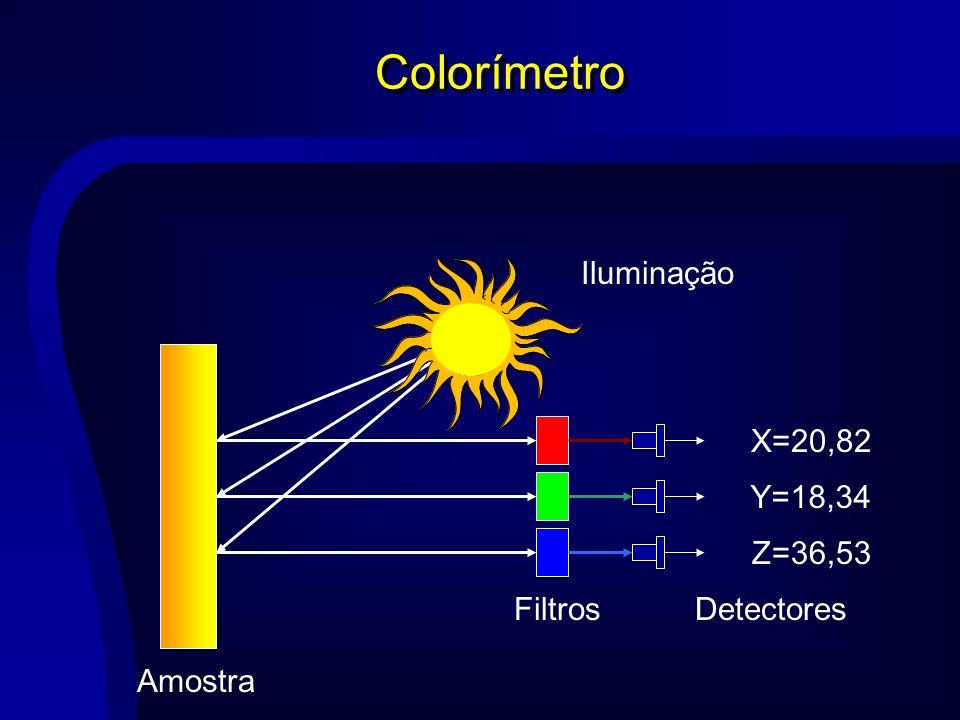 Colorímetro Iluminação Filtros X=20,82 Y=18,34 Z=36,53 Detectores Amostra