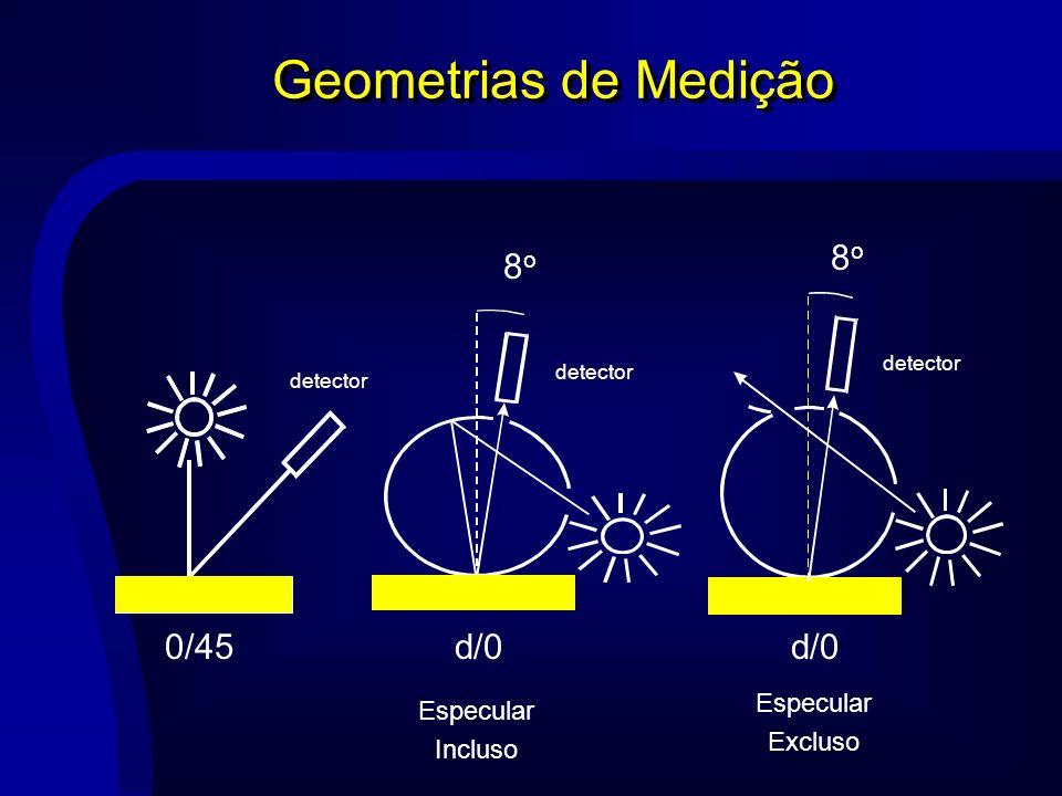 Geometrias de Medição 0/45 detector d/0 Especular Incluso detector 8o8o d/0 Especular Excluso detector 8o8o
