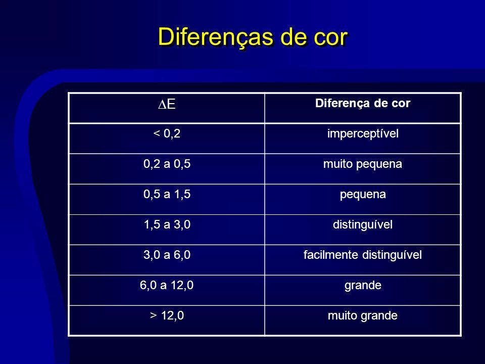Diferenças de cor E Diferença de cor < 0,2imperceptível 0,2 a 0,5muito pequena 0,5 a 1,5pequena 1,5 a 3,0distinguível 3,0 a 6,0facilmente distinguível