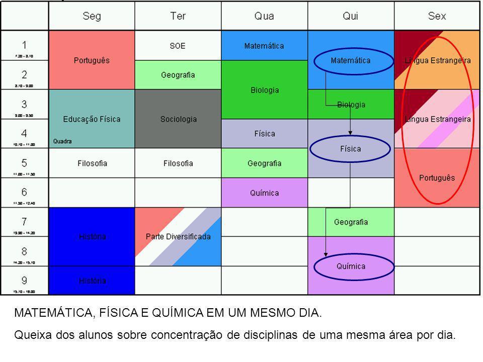 MATEMÁTICA, FÍSICA E QUÍMICA EM UM MESMO DIA. Queixa dos alunos sobre concentração de disciplinas de uma mesma área por dia.