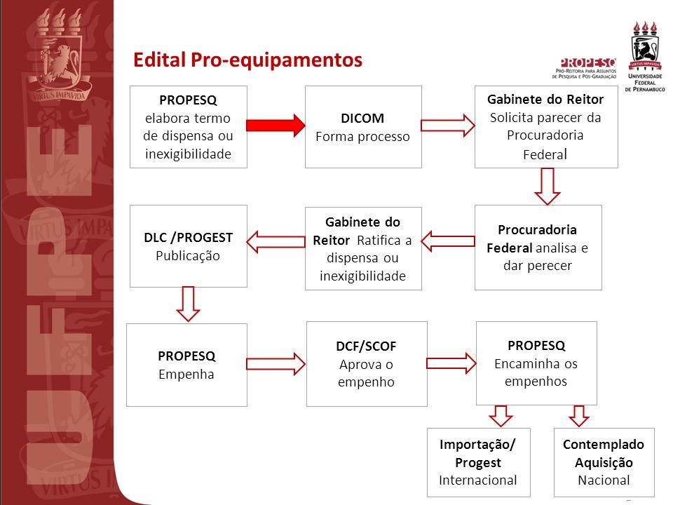 III REUNIÃO PREPARATÓRIA CT-INFRA 2010 Recife15/02/2011 Edital Pro-equipamentos PROPESQ elabora termo de dispensa ou inexigibilidade DICOM Forma proce