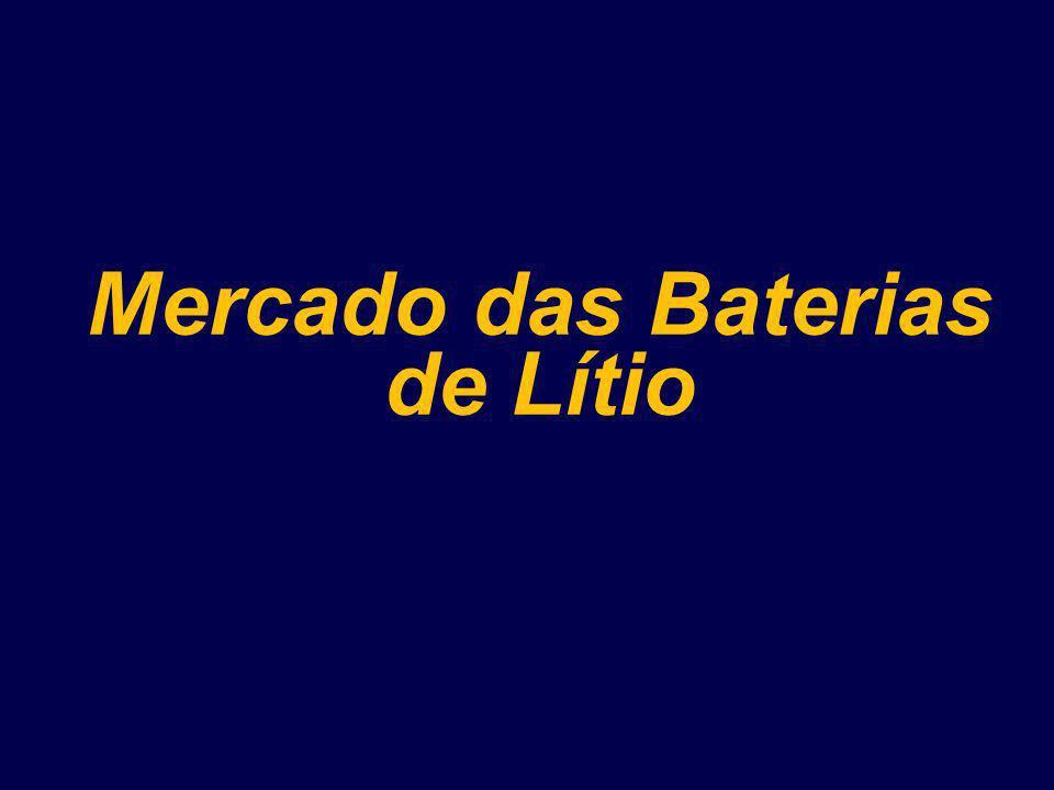 Mercado das Baterias de Lítio
