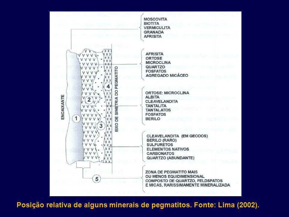 Posição relativa de alguns minerais de pegmatitos. Fonte: Lima (2002).