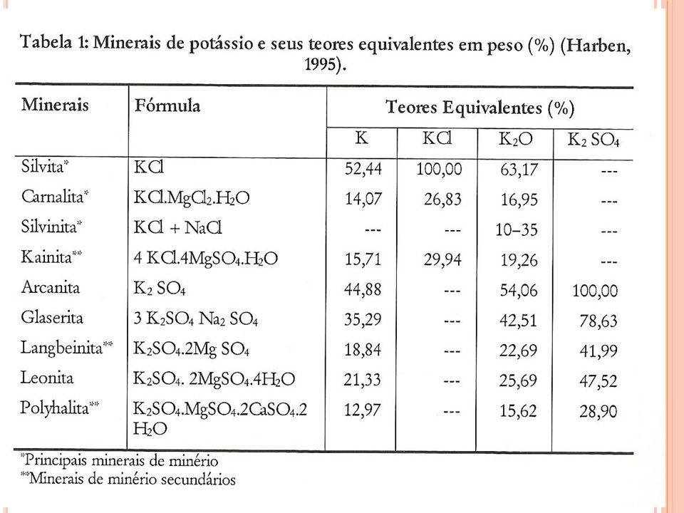 A evaporação gradual de águas salinas, em bacias fechadas, pouco profundas, contribui para formação de depósitos de minerais como halita(NaCl), silvita ( KCl) e carnalita (KMgCl 3.6H 2 O).