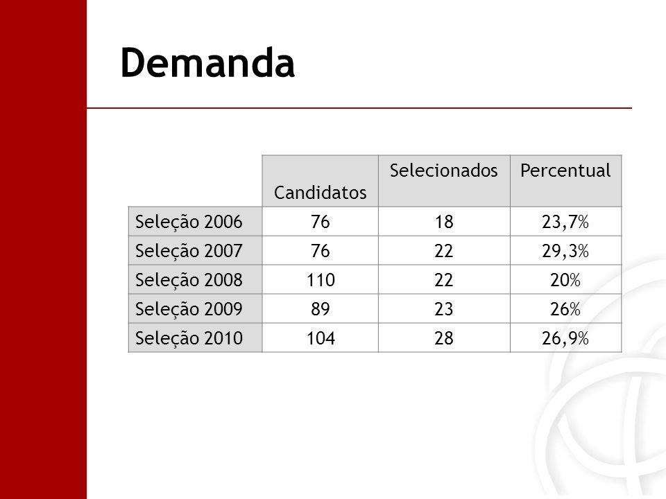 Demanda Candidatos SelecionadosPercentual Seleção 2006761823,7% Seleção 2007762229,3% Seleção 20081102220% Seleção 2009892326% Seleção 20101042826,9%