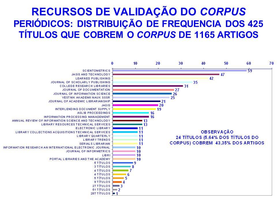RECURSOS DE VALIDAÇÃO DO CORPUS PERIÓDICOS: DISTRIBUIÇÃO DE FREQUENCIA DOS 425 TÍTULOS QUE COBREM O CORPUS DE 1165 ARTIGOS