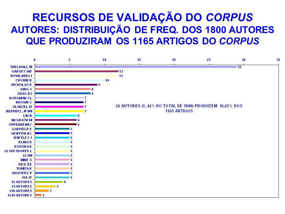 RECURSOS DE VALIDAÇÃO DO CORPUS AUTORES: DISTRIBUIÇÃO DE FREQ. DOS 1800 AUTORES QUE PRODUZIRAM OS 1165 ARTIGOS DO CORPUS